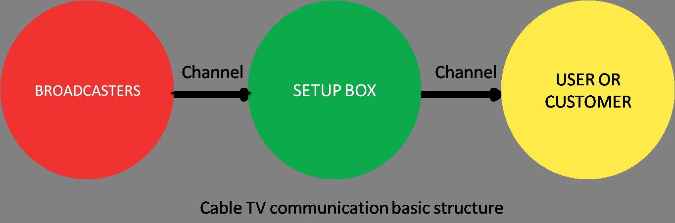 MQTT | bytesofgigabytes com