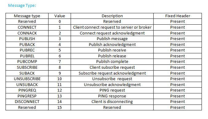 MQTT Packet Structure   bytesofgigabytes com