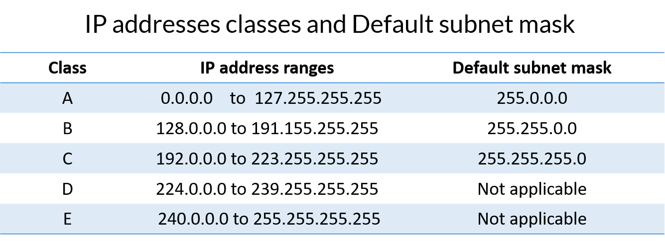 IP classes and default Subnet mask