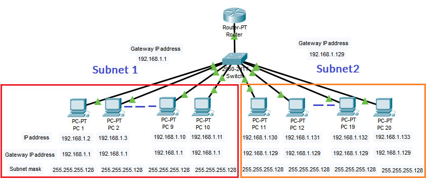 Subnet mask practical example
