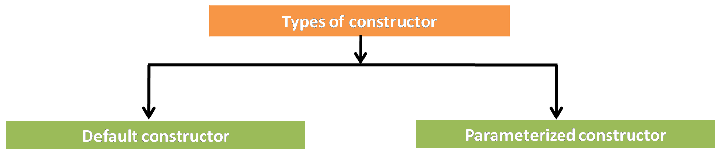 Types of constructor in java