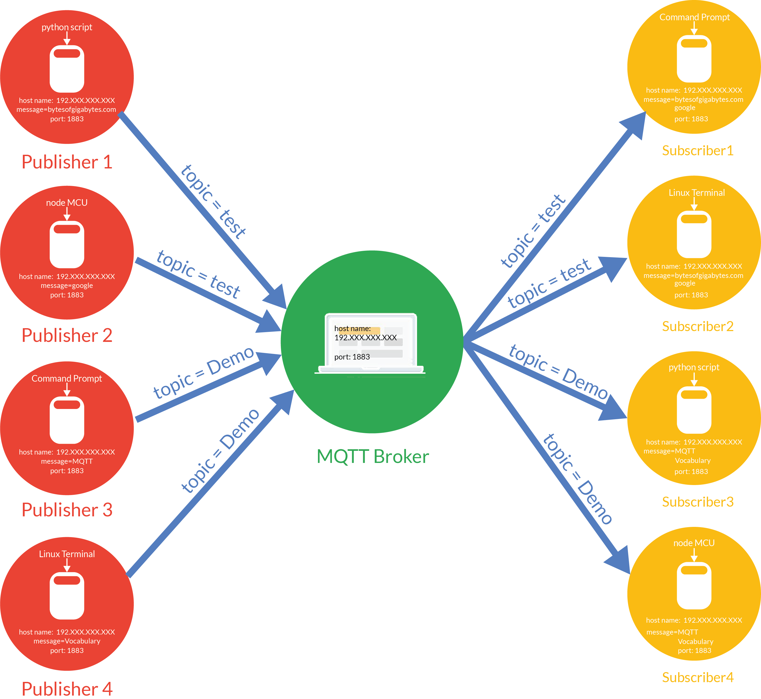 MQTT Protocol Communication | bytesofgigabytes com
